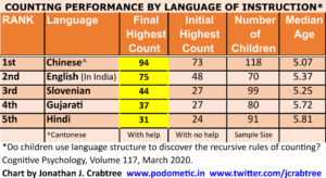 Counting Ability Ranking by Language